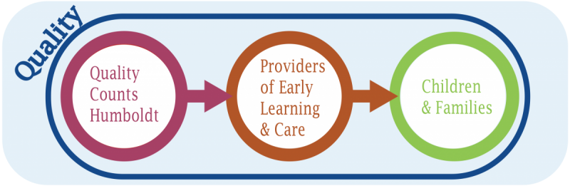 Quality Counts Humboldt to Providers of Early Learning & Care to Children and Families